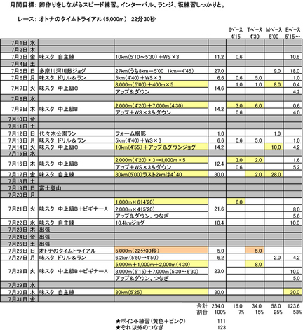 2015年7月のまとめ.jpg